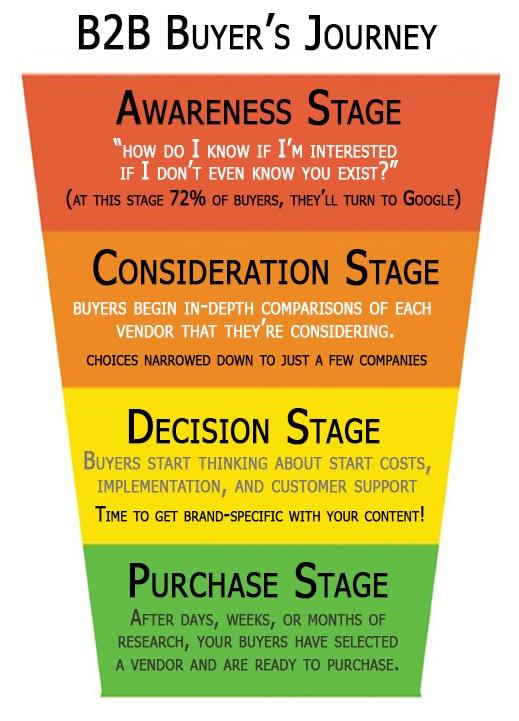 Create B2B Brand Awareness - Buyers Journey
